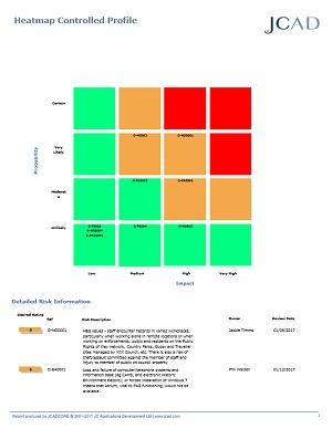 Heatmap controlled profile